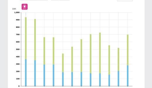 【一条工務店】入居2年目の電気使用量(2019年度)と料金の公開!初年度との比較