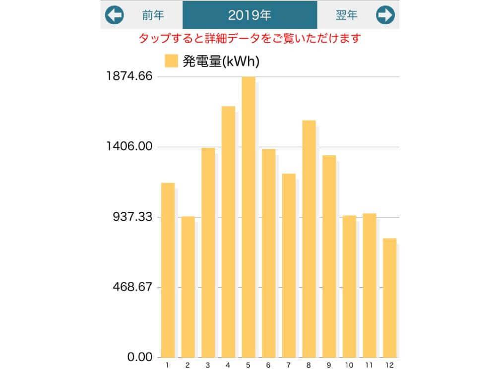 太陽光発電実績_2019